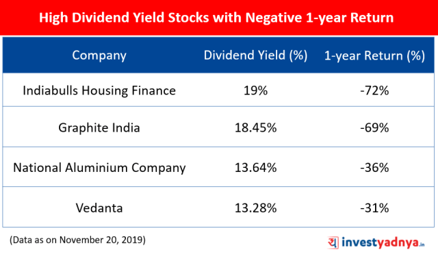 High Dividend Yield Stocks with Negative 1-year Return