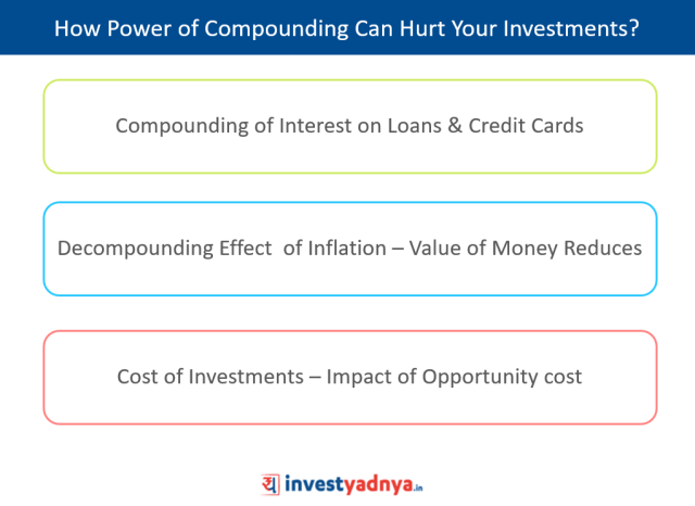 Disadvantages of Power of Compounding on personal finances