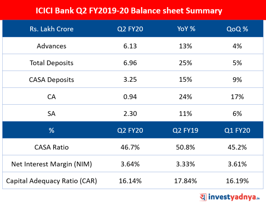 ICICI Bank Q2 FY20 Balance sheet Summary