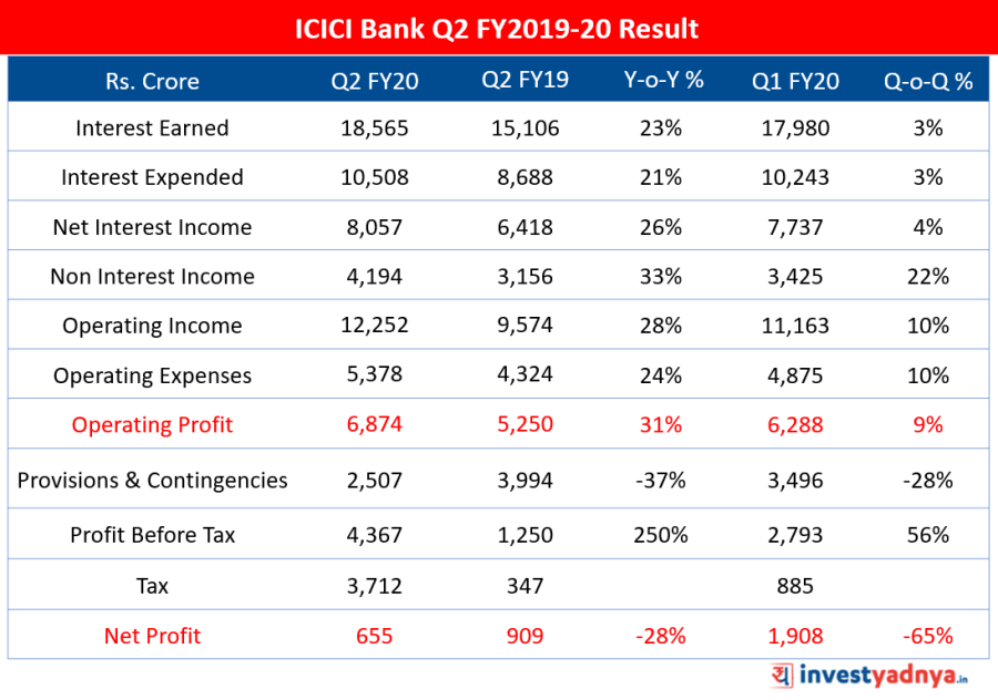 ICICI Bank Q2 FY20 Result Update