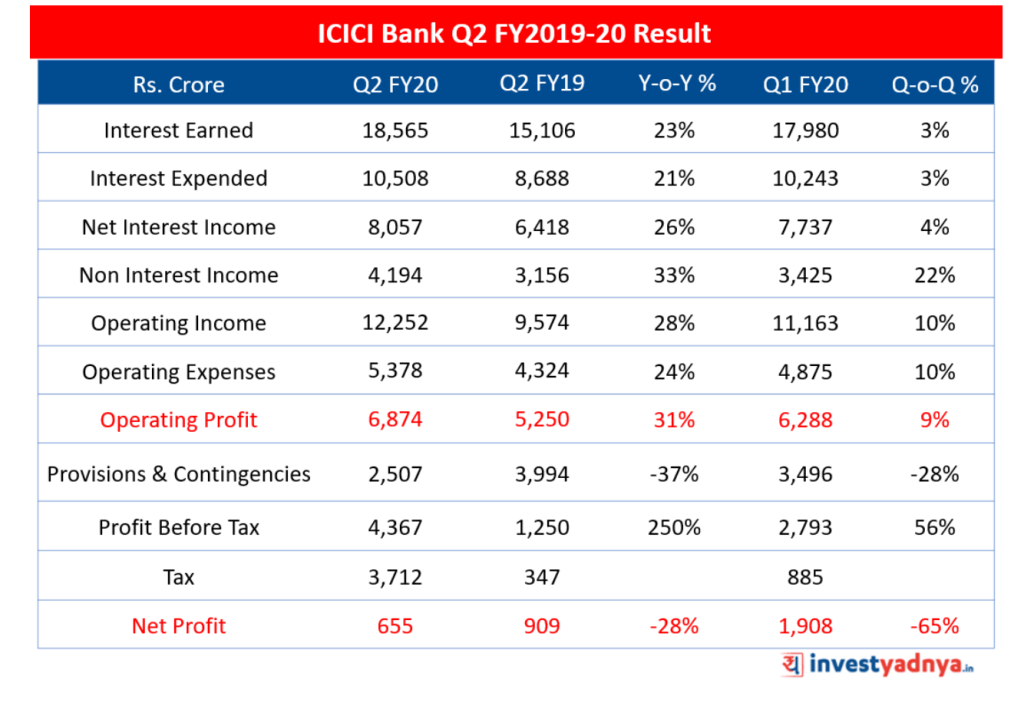 ICICI Bank Q2 Results