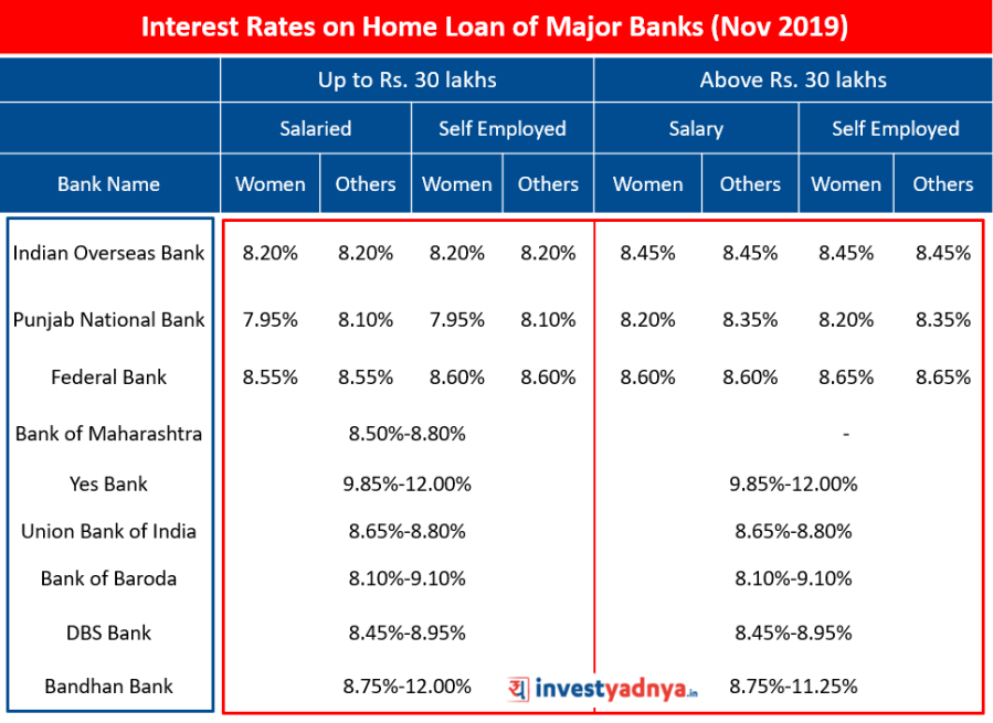 Interest Rates on Home Loan of Major Banks (November 2019) Source : Bank Websites