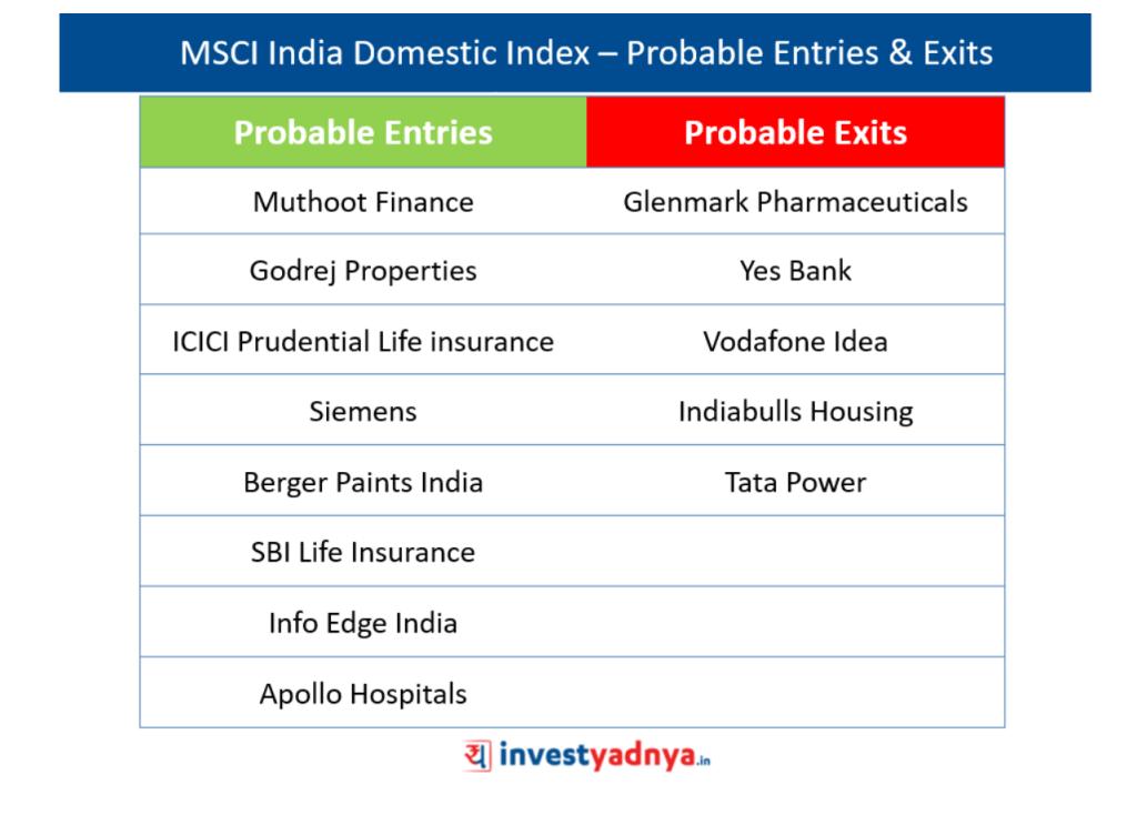 MSCI India Index