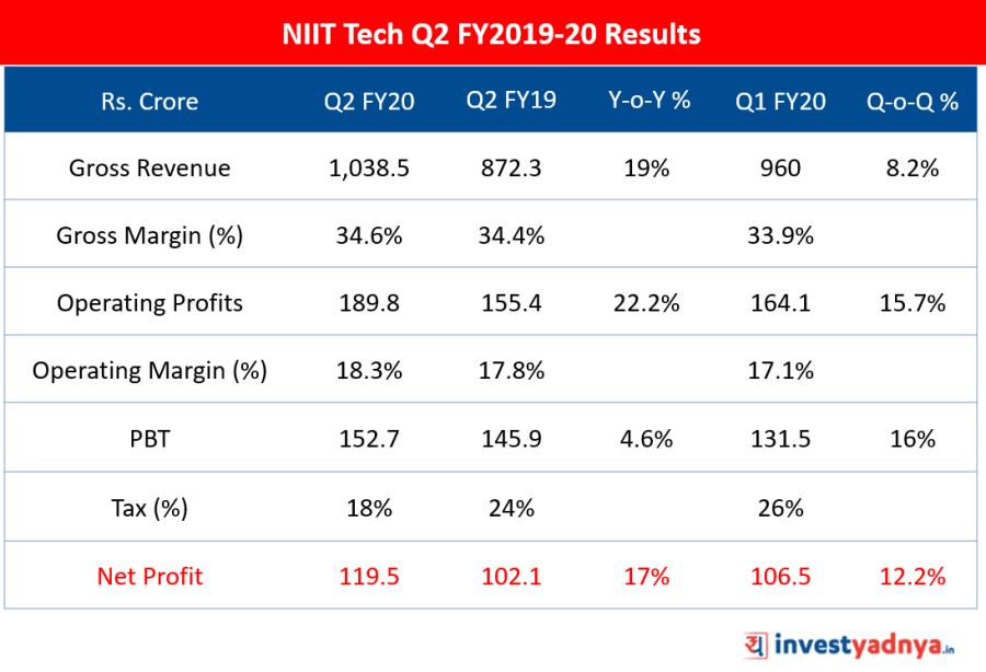 NIIT Tech Q2 FY2019-20 Results