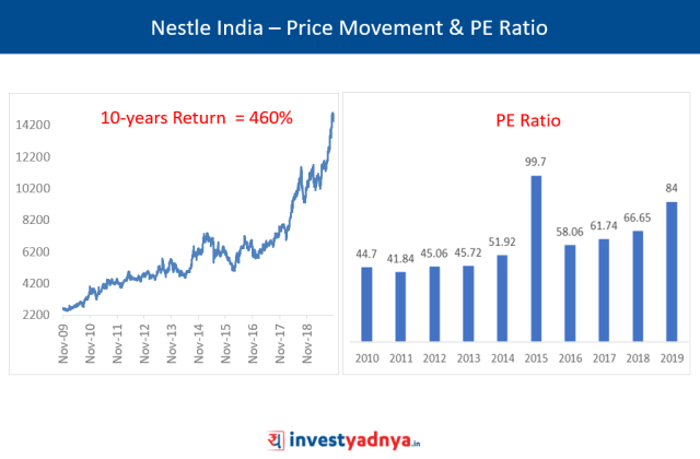 Nestle India – Price Movement & PE Ratio