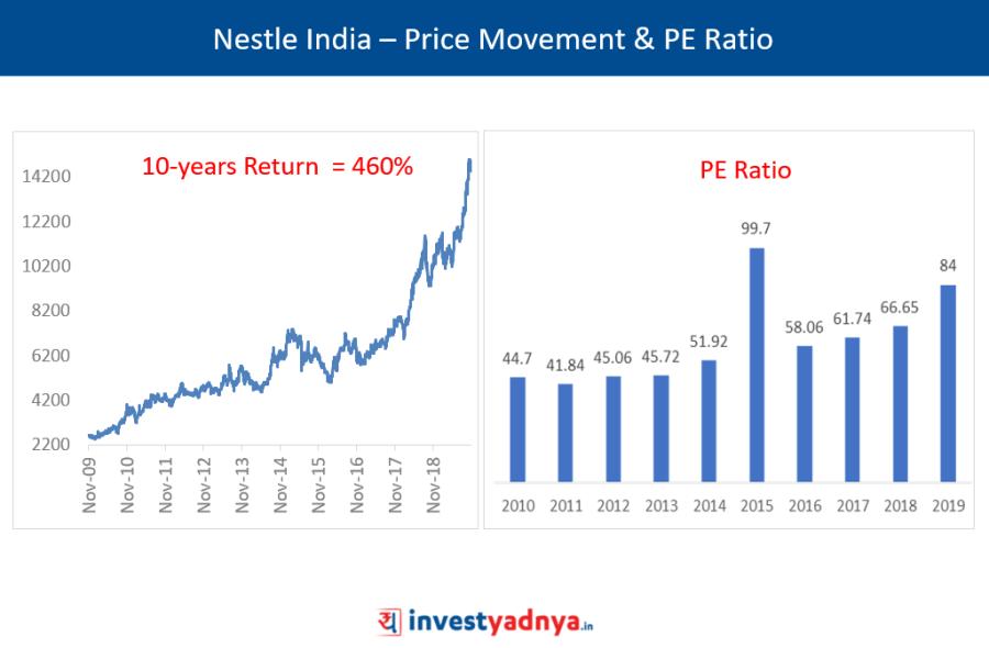 Nestle India – Price Movement & PE Ratio