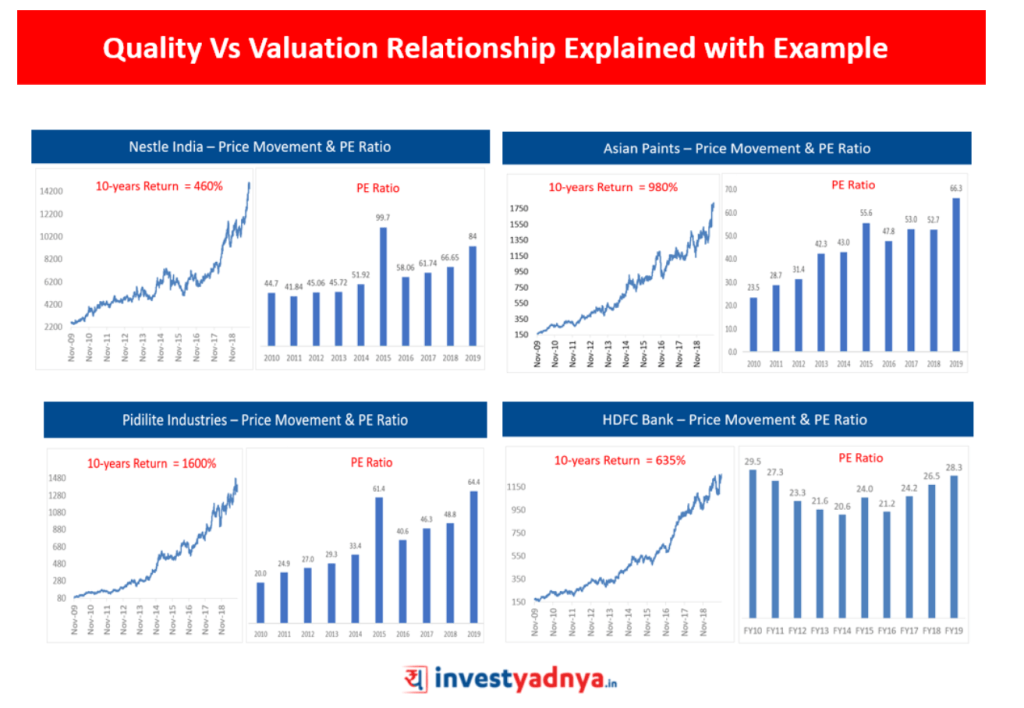 Quality vs Valuation
