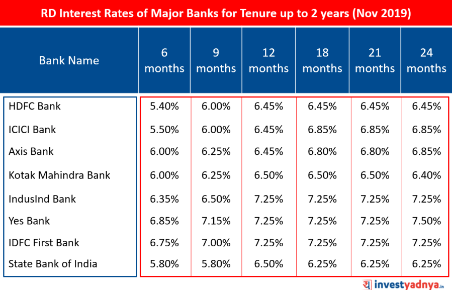 Recurring Deposit Interest Rates of Major Banks for Tenure up to 2 years November 2019 Source : Bank website