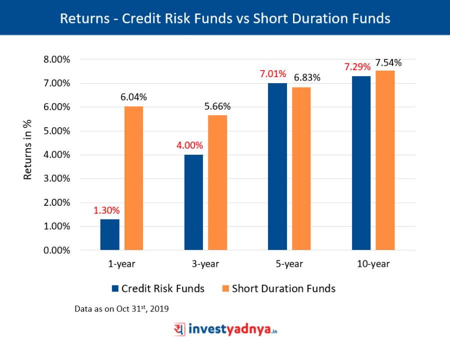 Comparing Returns - Credit Risk vs Short Duration Funds