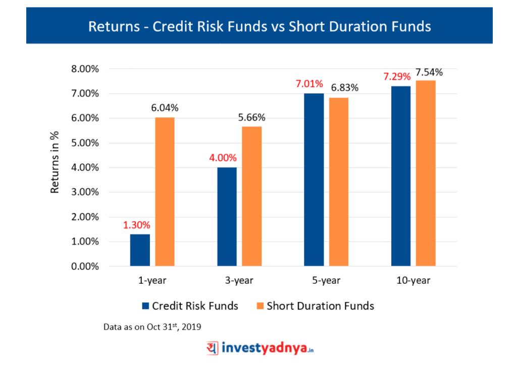 Returns - Credit Risk Funds