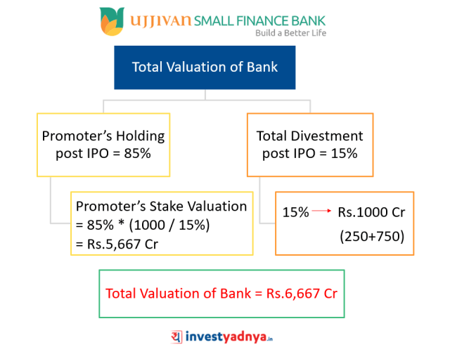 Total Valuation of Ujjivan Small Finance Bank