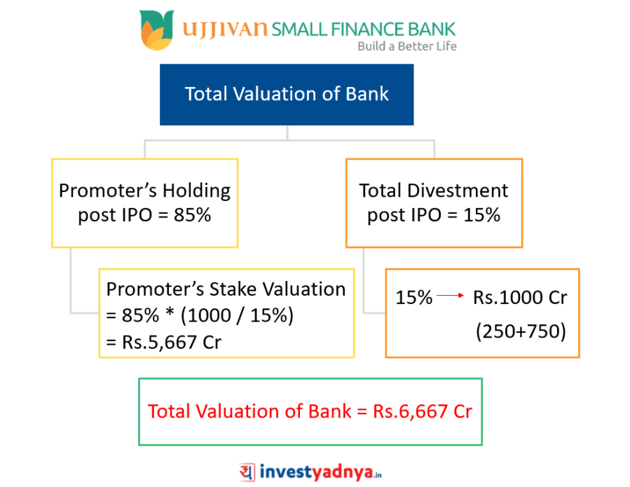 Total Valuation of Ujjivan Small Finance Bank