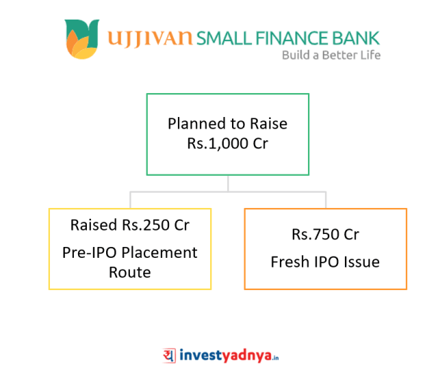 Ujjivan Small Finance Bank Fund Raising Plans