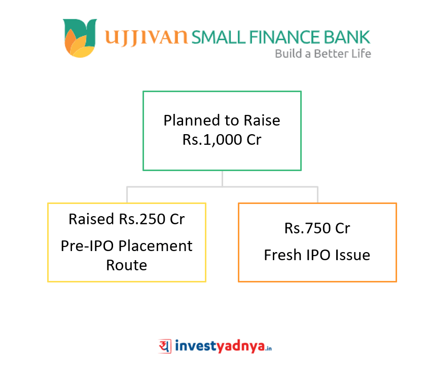 Ujjivan Small Finance Bank Fund Raising Plans
