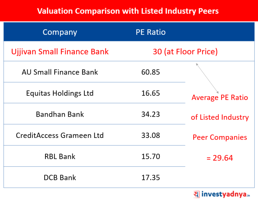 Ujjivan Small Finance Bank - Valuation Comparison with Listed Industry Peers