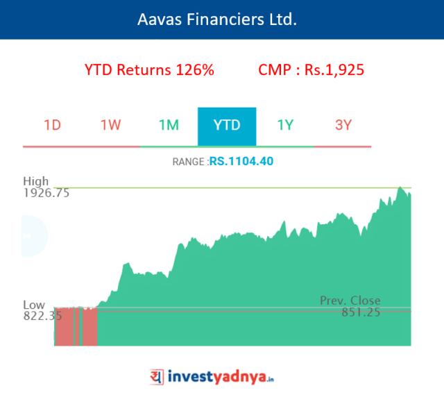 Aavas Financiers Ltd.