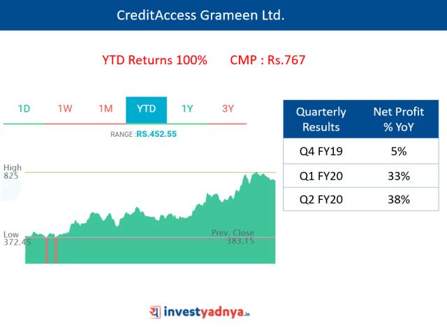 CreditAccess Grameen Ltd.