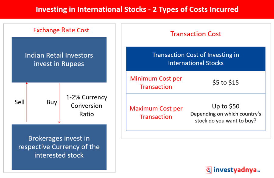 What is the cost to invest in International Stocks