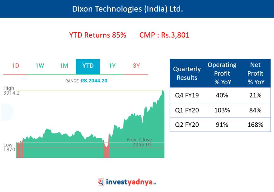 Dixon Technologies (India) Ltd.