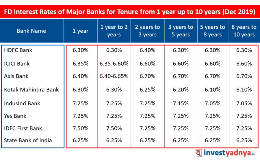 FD Interest Rates of Major Banks for Tenure from 1 year up to 10 years December 2019  Source : Bank Website