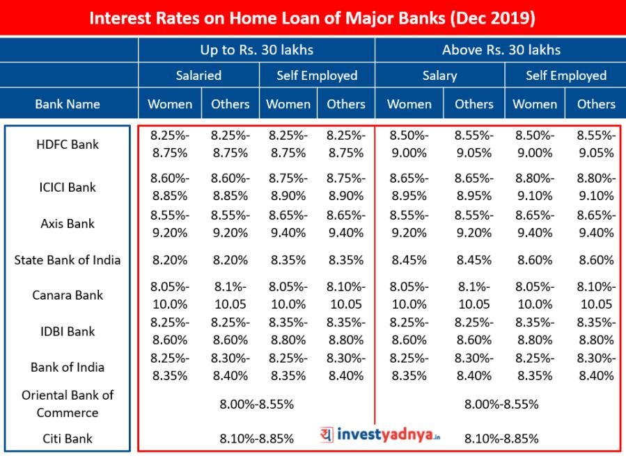 Interest Rates on Home Loan of Major Banks (December 2019)