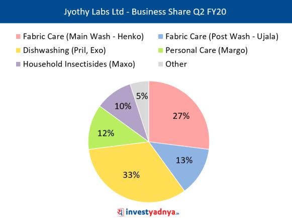 Revenue Mix of Jyothy Labs Ltd (Q2 FY20)