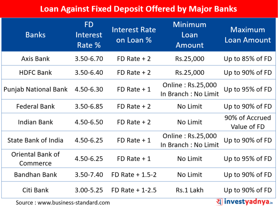 Major Banks Offering Loan Against Fixed Deposit Facility