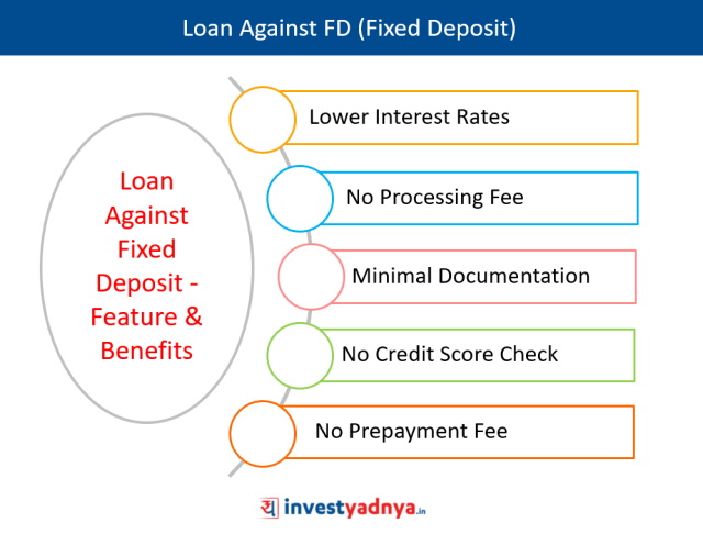 Loan Against Fixed Deposit