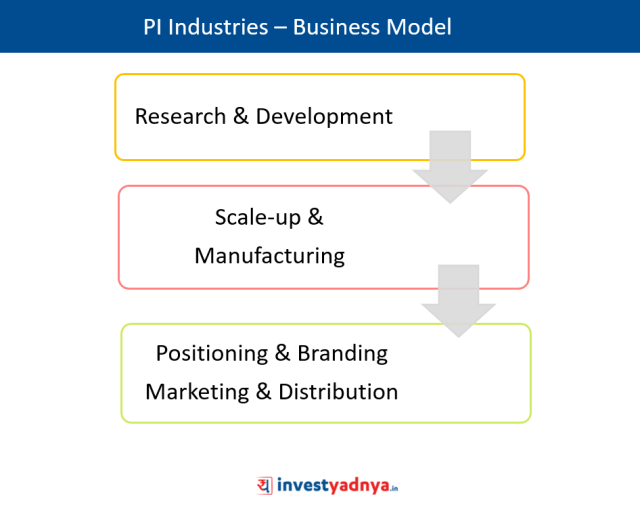 PI Industries – Unique Business Model