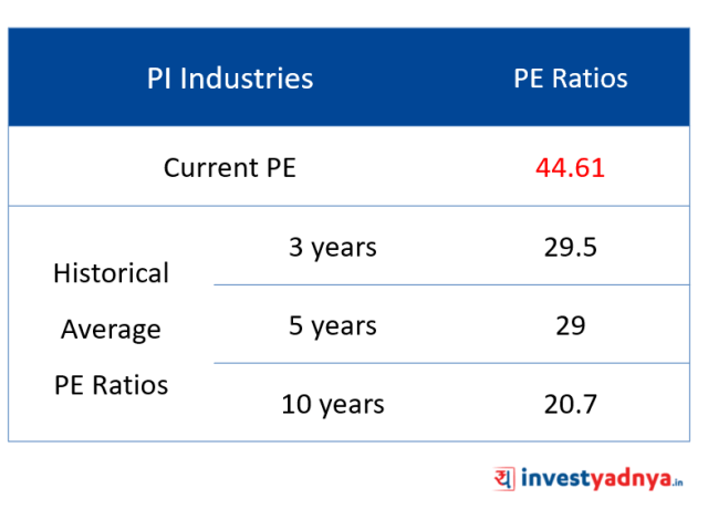 Valuation of PI Industries Ltd