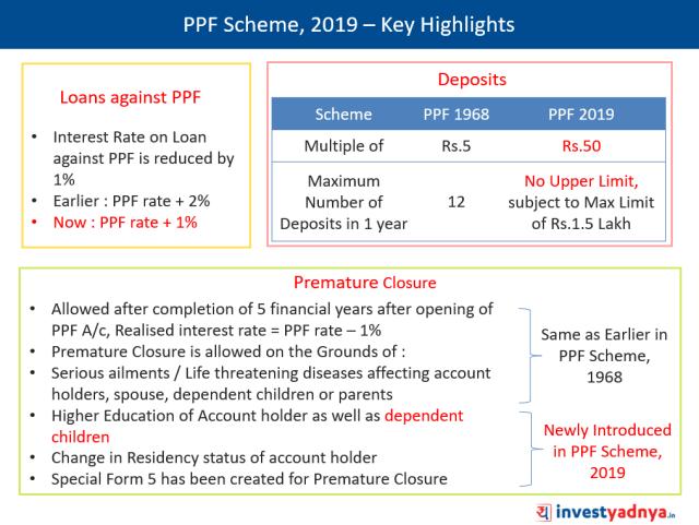 Public Provident Fund, PPF Scheme 2019 Key Highlights