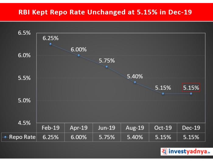 RBI Monetary Policy Meet Dec 2019