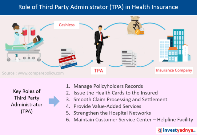 Role of Third Party Administrator (TPA) in Health Insurance or Mediclaim