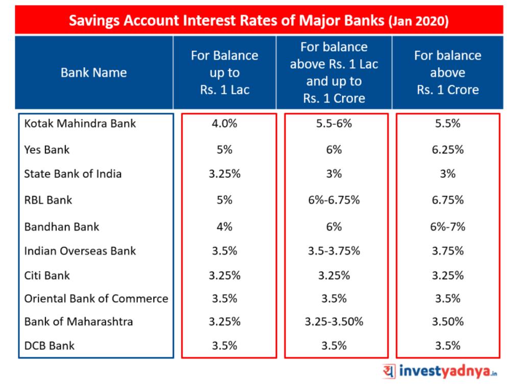 Savings Account Interest Rates