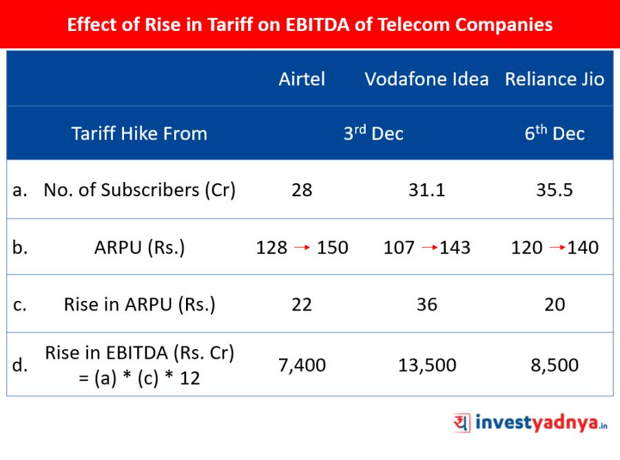 Tariff Hike Impact on Telecom Companies