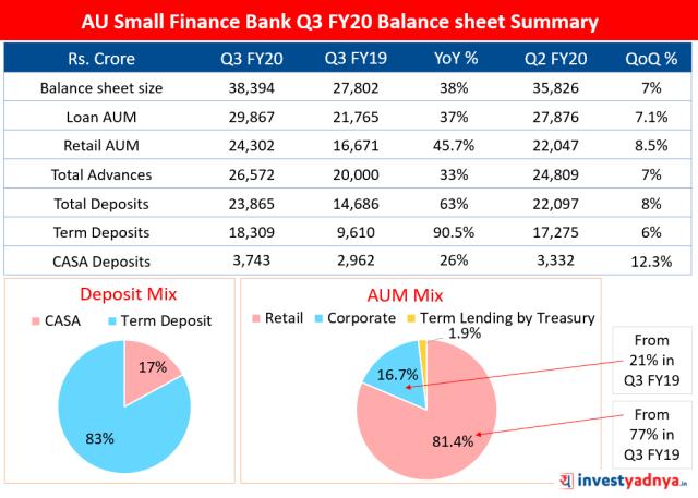 AU Small Finance Bank - Balance sheet Summary Q3 FY20