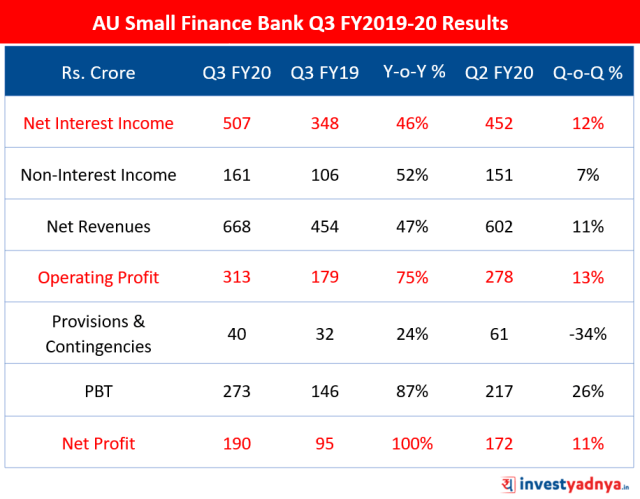 AU Small Finance Bank Q3 FY20 Results Highlights