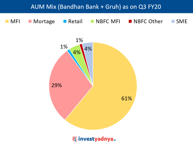 Bandhan Bank Advances Mix % as on Q3 FY20