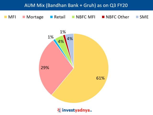 Bandhan Bank Advances Mix % as on Q3 FY20