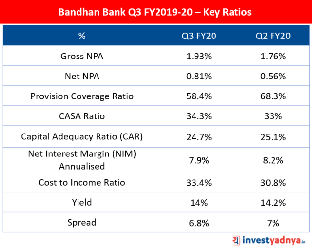 Bandhan Bank Q3 FY20 Key Ratios