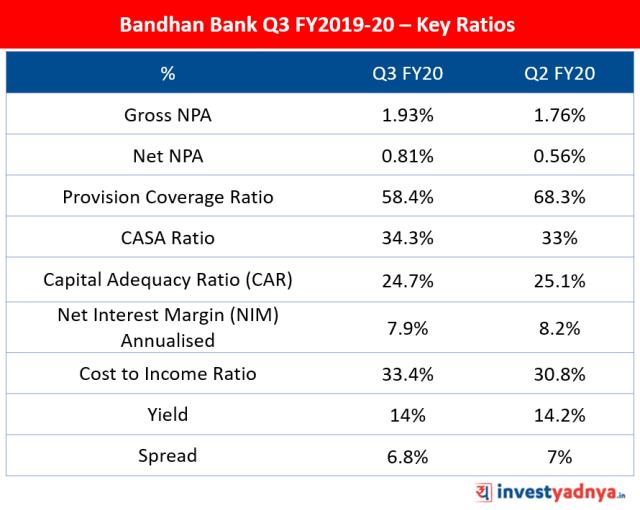 Bandhan Bank Q3 FY20 Key Ratios