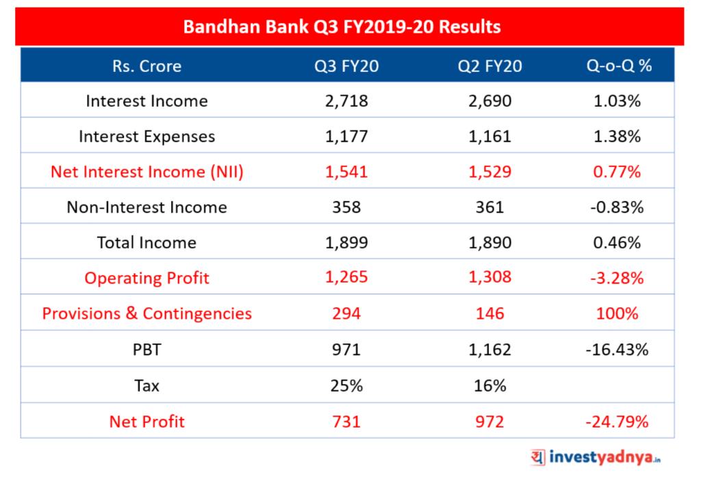 Bandhan Bank Q3 FY20 Results