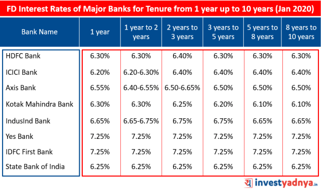 FD Interest Rates of Major Banks for Tenure from 1 year up to 10 years January 2020  Source : Bank Website