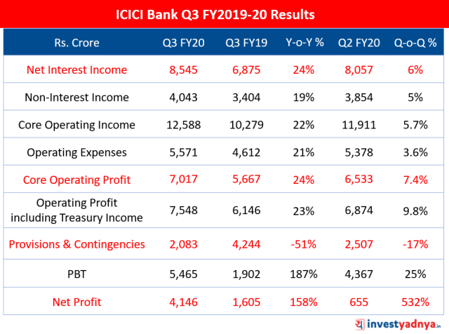 ICICI Bank Q3 FY20 Results Highlights