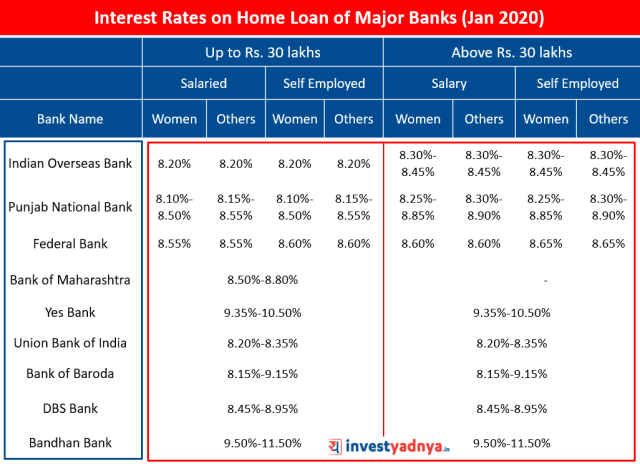 Interest Rates on Home Loan of Major Banks (January 2020) Source : Bank Websites