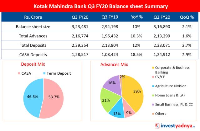 Kotak Mahindra Bank Q3 FY20 Balance sheet Summary