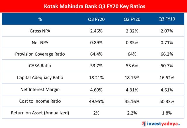 Kotak Mahindra Bank Q3 FY20 Key Ratios