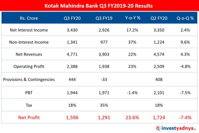 Kotak Mahindra Bank Q3 FY20 Results Highlights