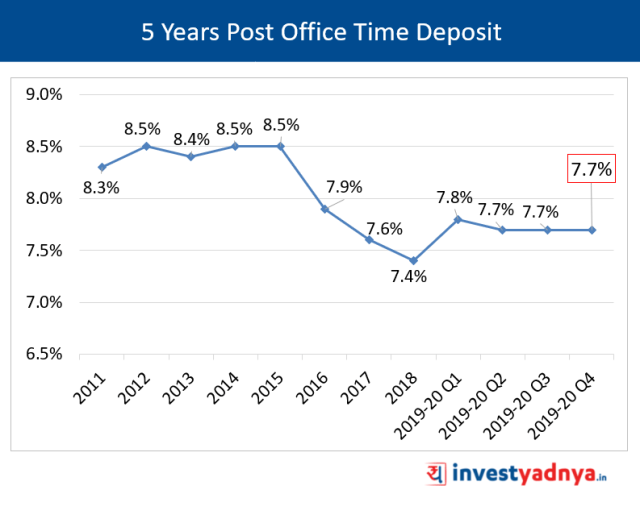 5 Years Post Office Time Deposit