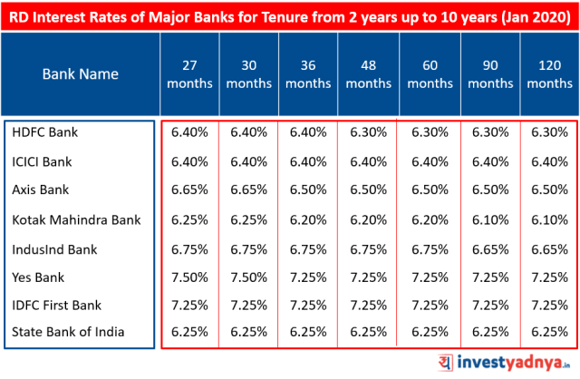 Recurring Deposit (RD) Interest Rates of Major Banks for Tenure above 2 years up to 10 years January 2020 Source : Bank Website